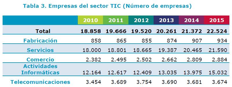 informa_anual_tic_2016_4