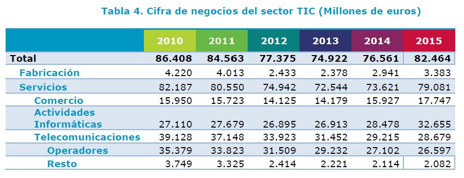 informa_anual_tic_2016_6
