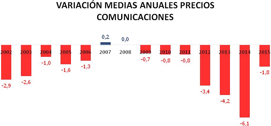 precios_telecos_historicos3
