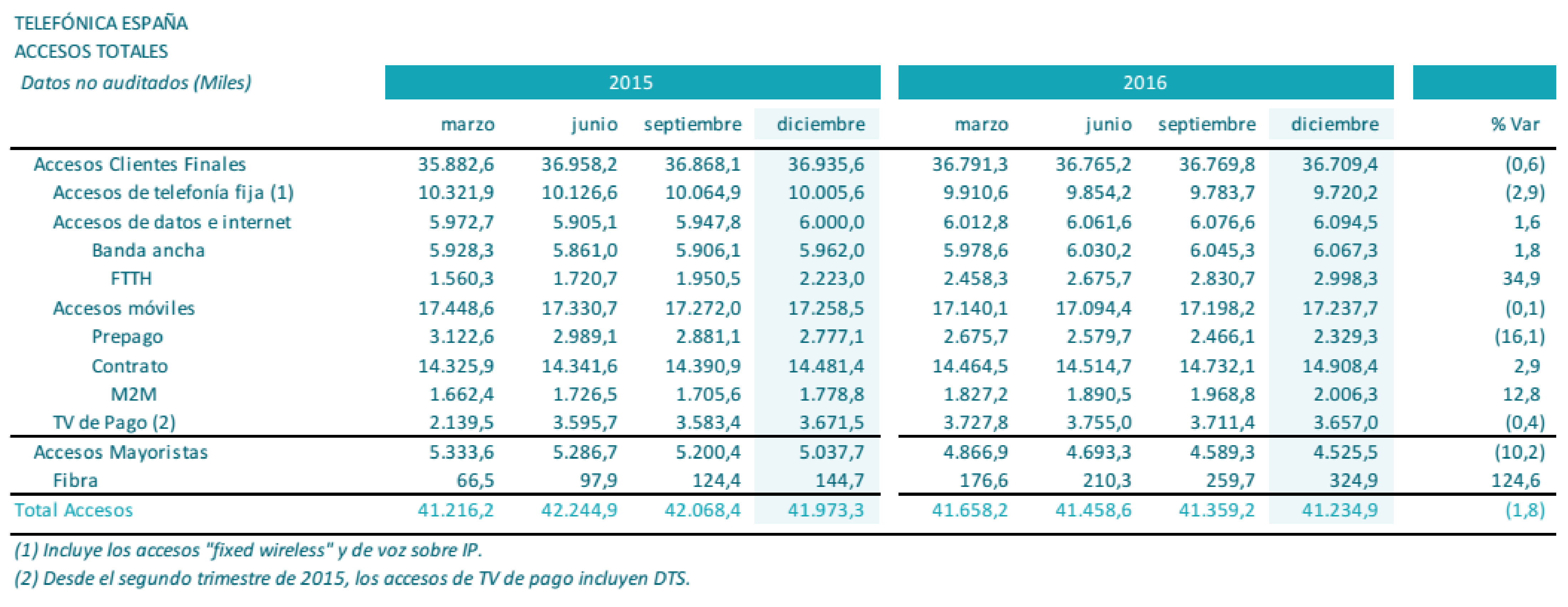 Resultados Telefónica de España, 4º Trimestre 2016 - UGT Comunicaciones