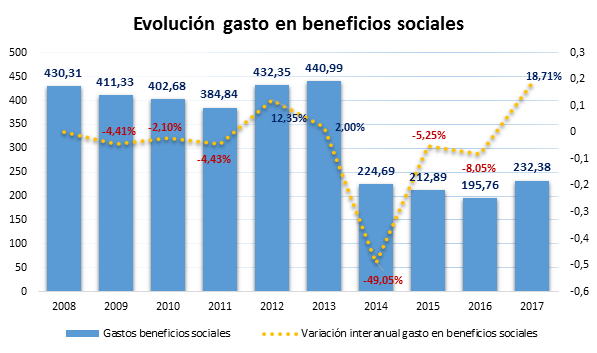 Costes_laborales_4