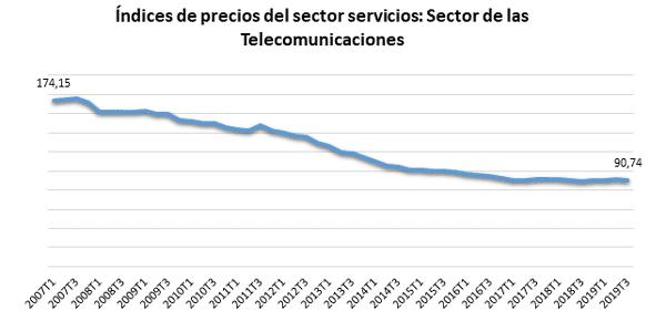 deflaccion-03-03-02-2020